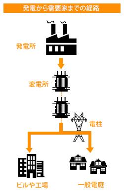 高圧受電契約と低圧受電契約